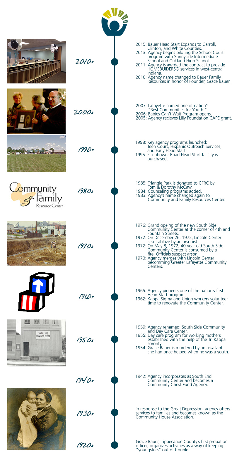 Agency Timeline